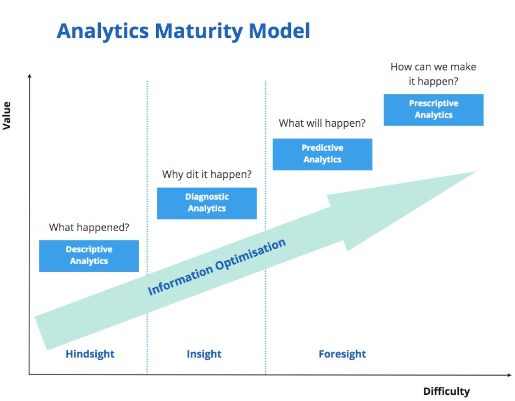Graph: what happen, why did it happen, what will happen and how can we make it happen, hindsights vs insights vs foresights