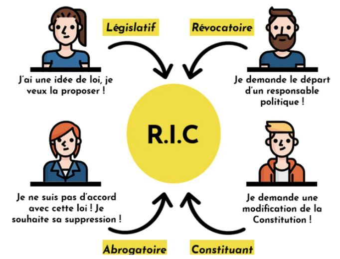 the 4 principles are explained on a diagram in French