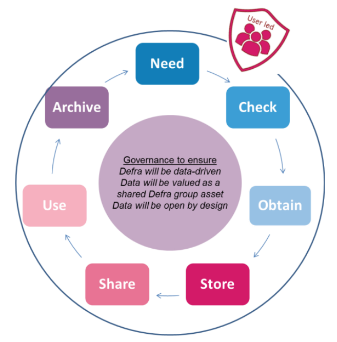 Round diagram going from on step to the next: need > check > obtain > store > share > use > archive