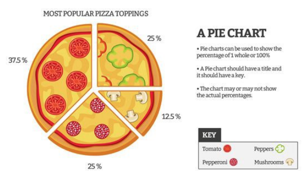 a pie chart showing preferred toppings for pizza with some instructions about how to do a pie chart