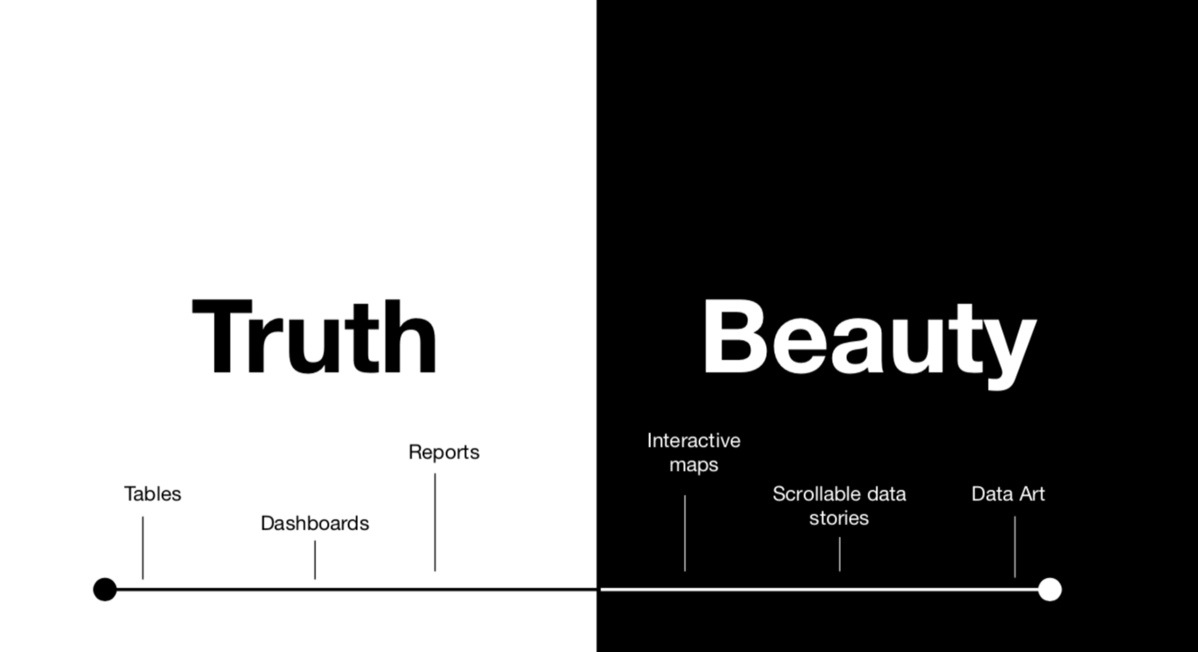 graph going from Truth (tables, dashboards, reports), to Beauty (interactive maps, scrollable stories, Data art)