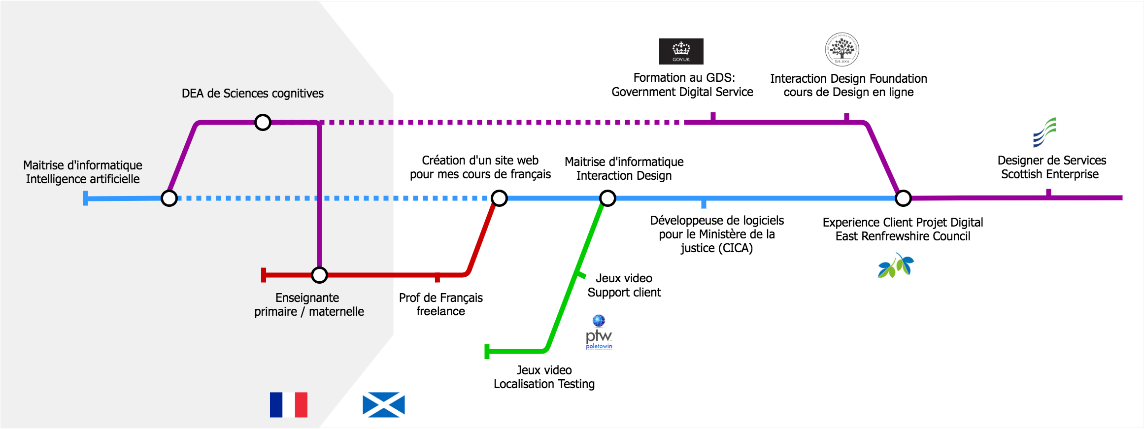 my professional journey represented as a tube map, from France to Scotland, from IT to design via video game support