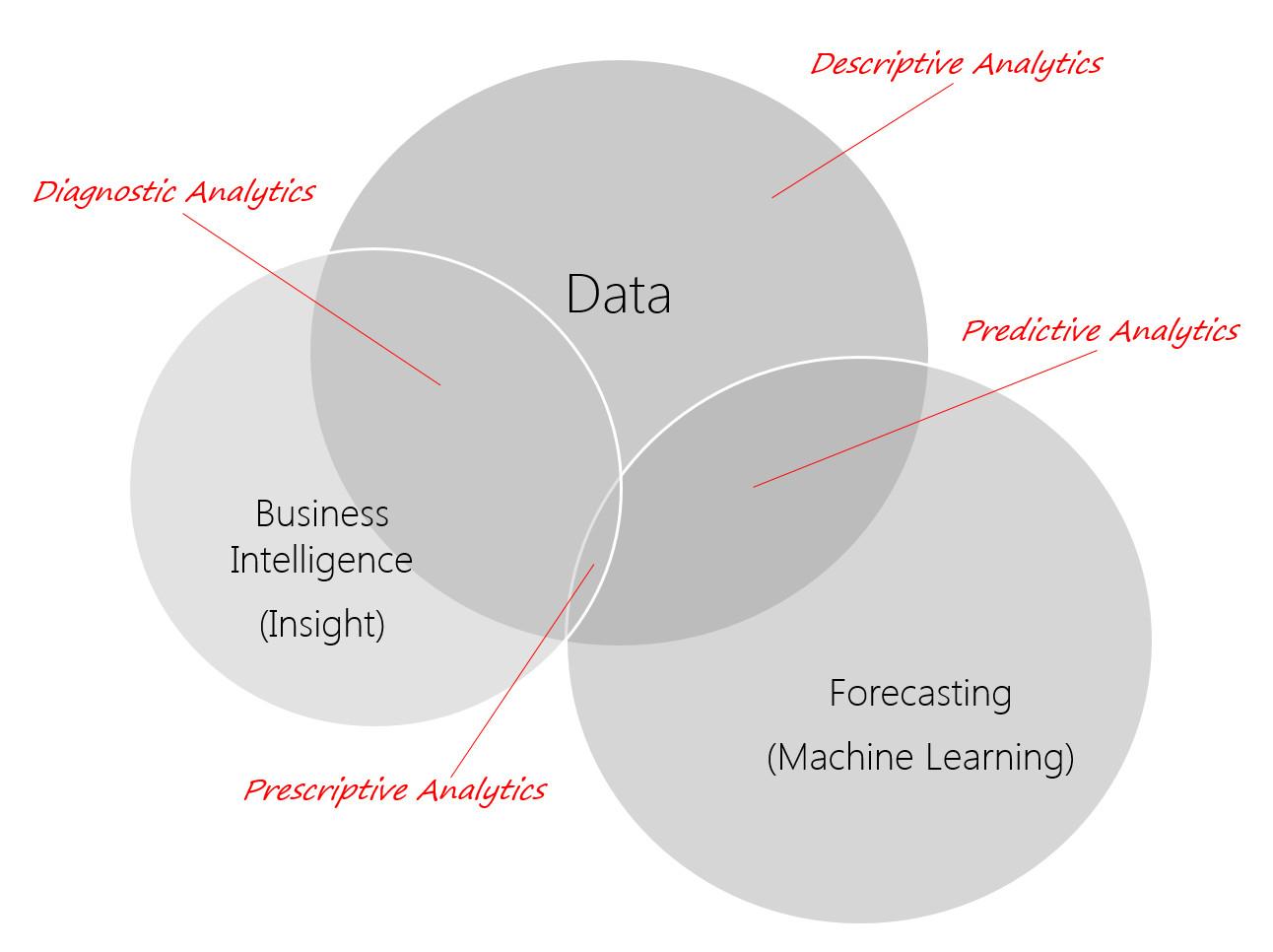 Venn Diagram where Data, Machine Learning (Forecasting), Business Intelligence (Insights) intersect yo show various analytics
