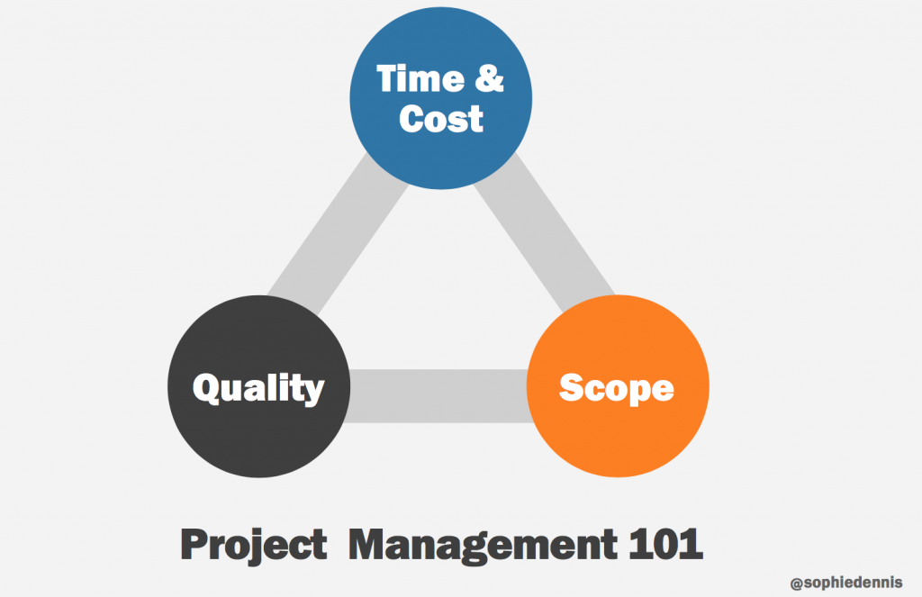 """From her slides """"time & cost-quality-scope"""" triangle"""