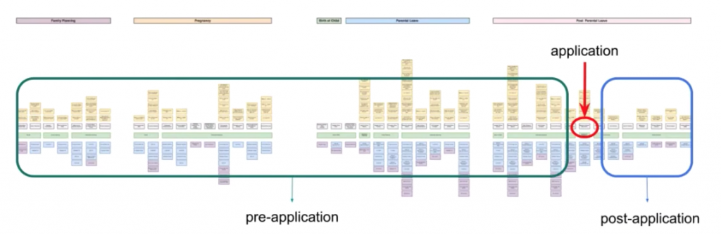 long journey map - showing a big pre application process, a small post application process and in the middle a small area for the application itself