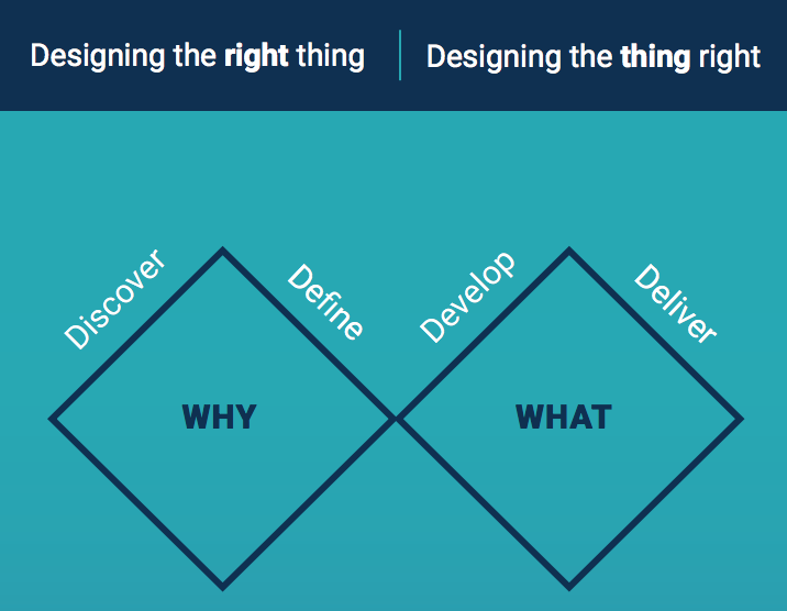 """Diagram showing the double diamond and stating: """" Designing the right thing, Designing the thing right"""""""