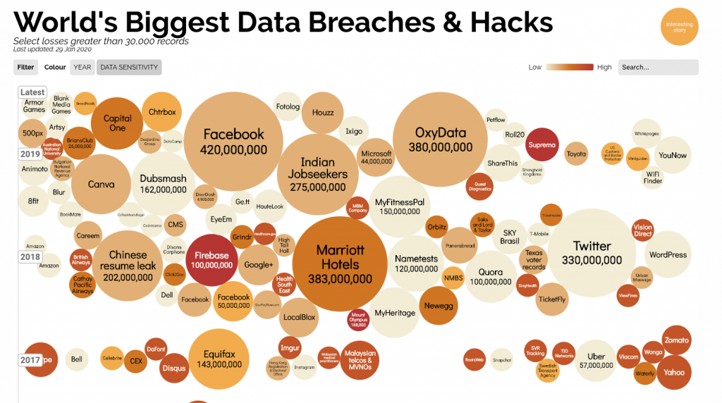 Map showing names of companies who had data leaks and hacked in the last years