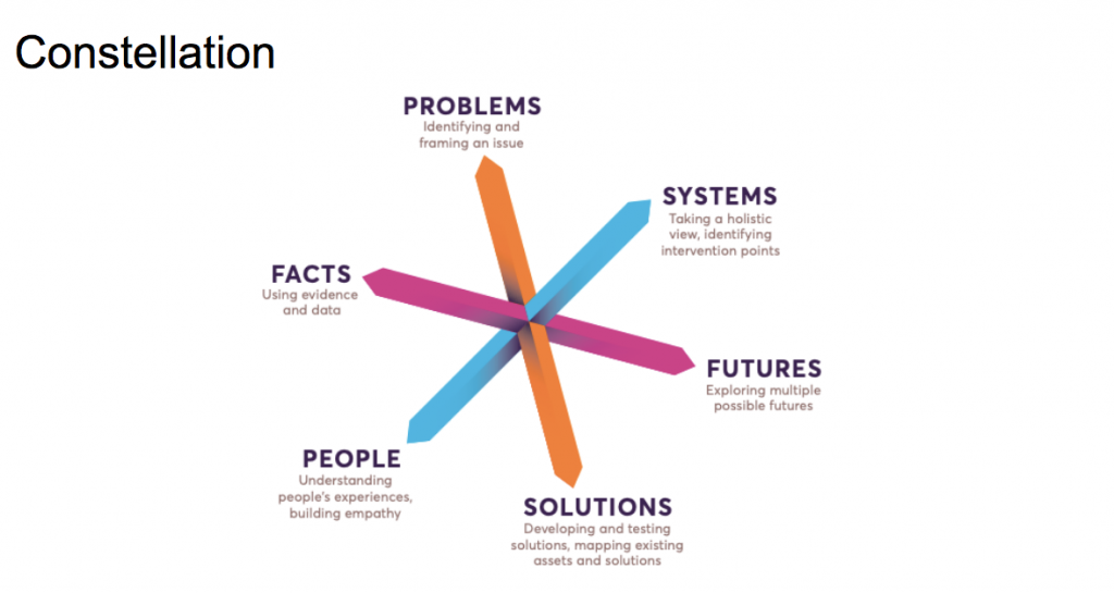 Constellation slide, with axis and the 6 themes: Problems, Systems, Futures, Solutions, People, and Facts