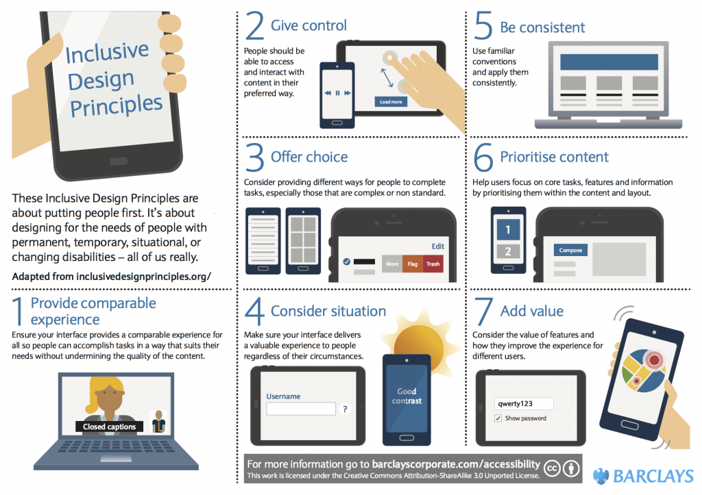 poster illustrating Barclays inclusive design principles