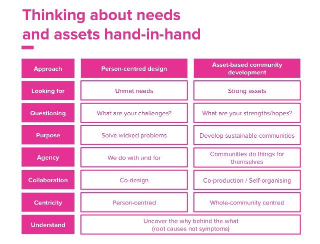 slide Thinking about needs and assets hand in hand, one column for person-centred design and one for asset-based community development