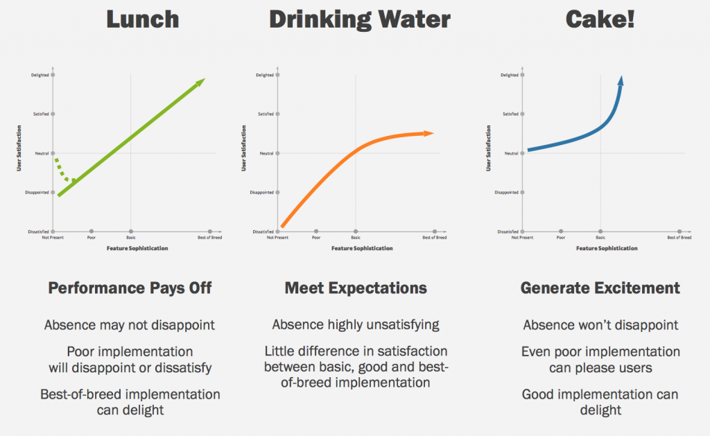3 diagrams to illustrate performance pays off, meet expectations and generate excitement