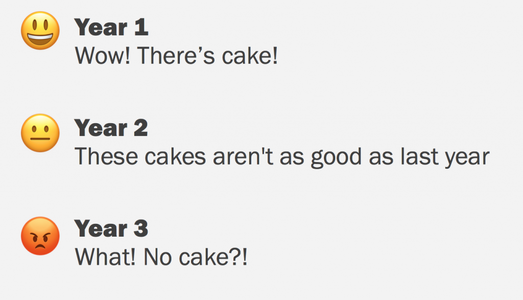 year 1: Wow there's cake. year 2: these cakes aren't that good. Year 3: what no cake?!!!