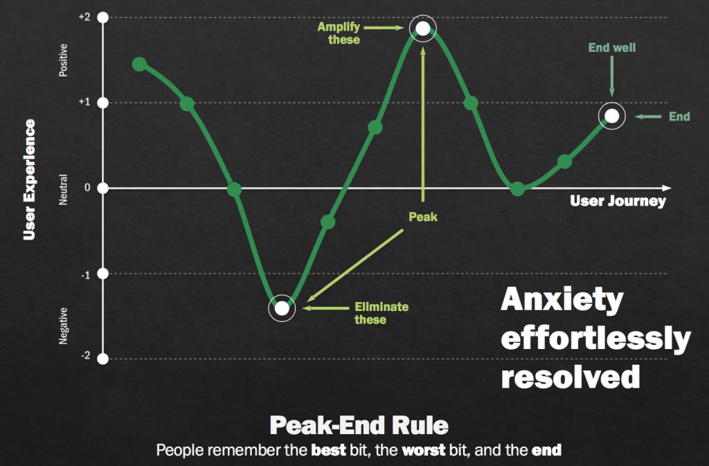 Peak-End rule diagram