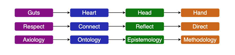 diagram showing that there is a flow: from guts to heart to head to hand. Or from Respect, to connect, t reflect to direct. Or from axiology, to ontology to epistemology to methodology