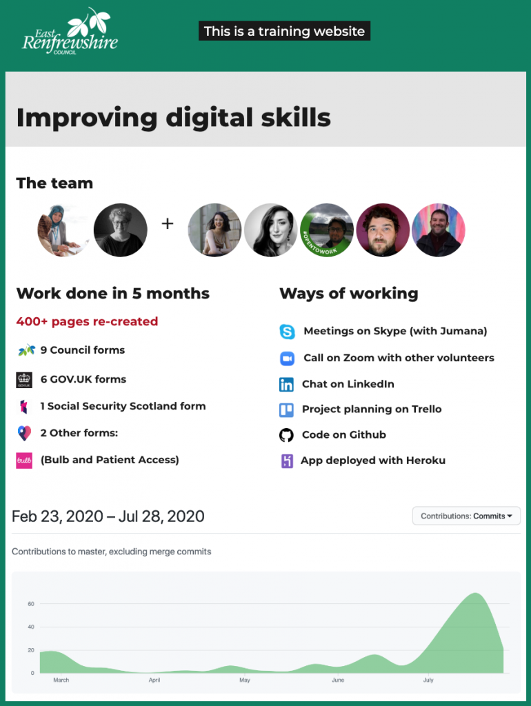 infographic showing the LinkedIn profile pictures of everyone, the number of pages and forms recreated in 5 months, and a diagram showing the amount of code done going up from June