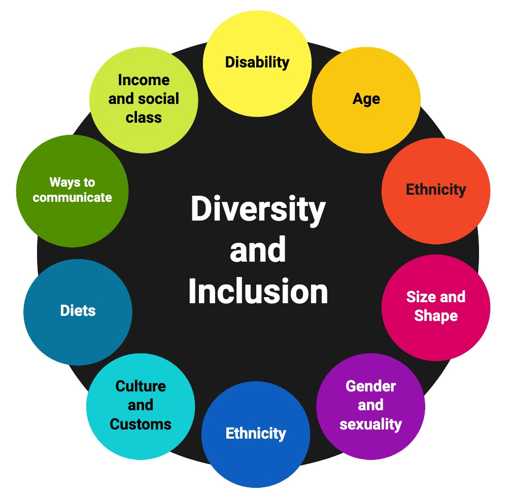 diagram showing diversity and inclusion: gender and sexuality, age, diets, religion, income, culture, size and shape, education, language