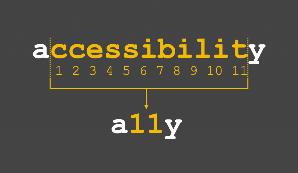 the word accessibility with the first and last letter of the word in white and the letters in between in yellow and numbered. There are 11 letter between the initial 'a' and the last 'y', that's why we say a11y