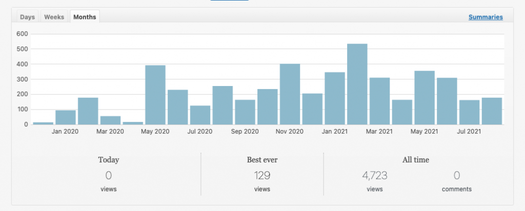 screenshot of a bar graph showing the number of views per month from January 2020 to now. Views can be very low like less than 25 or as high as 500 but more like around 200 per month on average. The total number of views is 4723 for 'all time'