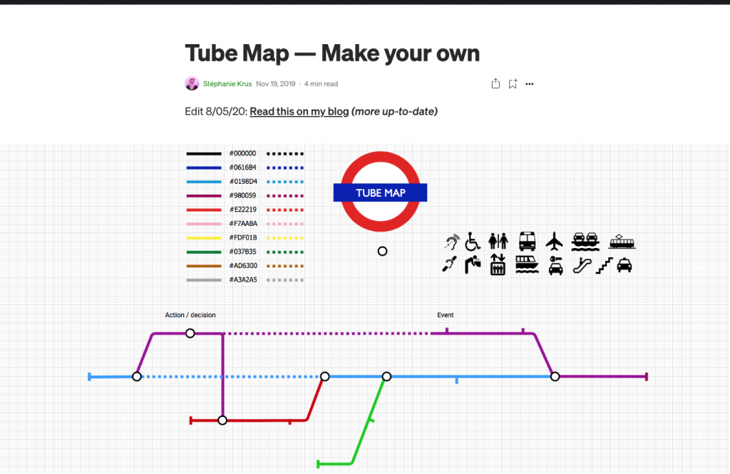 Screenshot of the top of the Medium post, with the article title, the mention that you can read it on my blog with a link to it and the header image of it which is the London Tube map logo, the colour code for the tube lines, some black icons and a draft of a colourful tubemap